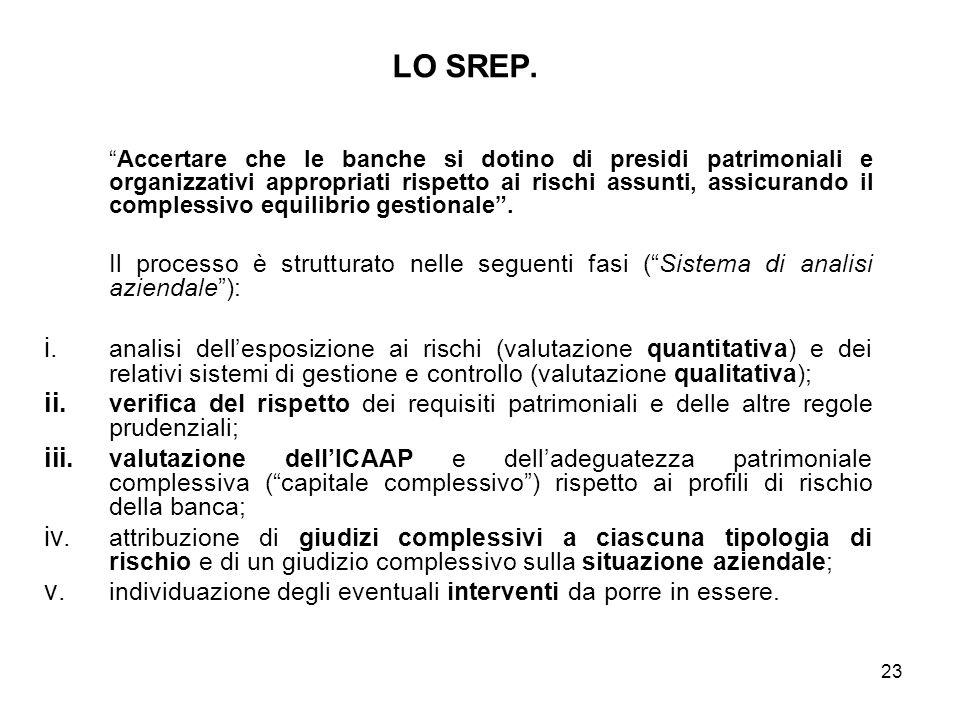 23 LO SREP. Accertare che le banche si dotino di presidi patrimoniali e organizzativi appropriati rispetto ai rischi assunti, assicurando il complessi
