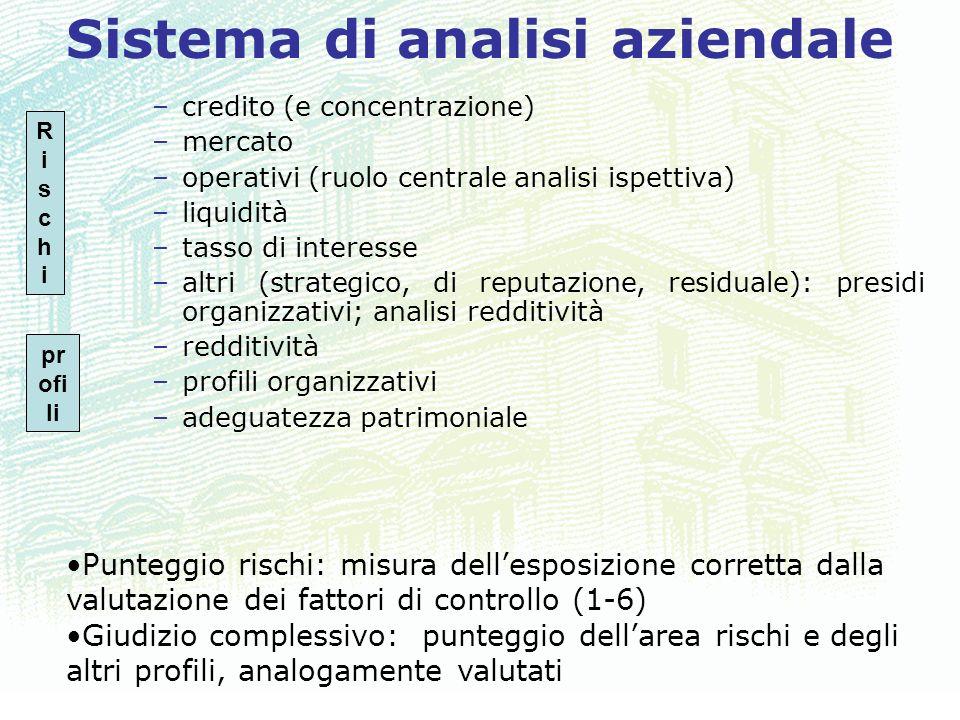 26 Sistema di analisi aziendale –credito (e concentrazione) –mercato –operativi (ruolo centrale analisi ispettiva) –liquidità –tasso di interesse –alt
