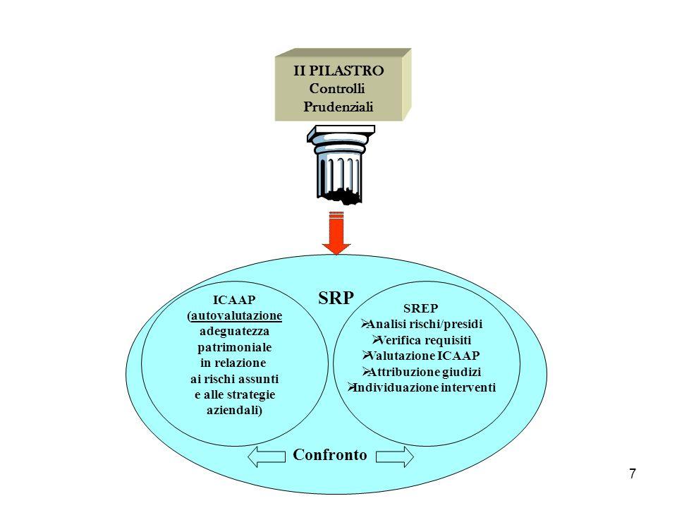7 SRP ICAAP (autovalutazione adeguatezza patrimoniale in relazione ai rischi assunti e alle strategie aziendali) Confronto SREP Analisi rischi/presidi