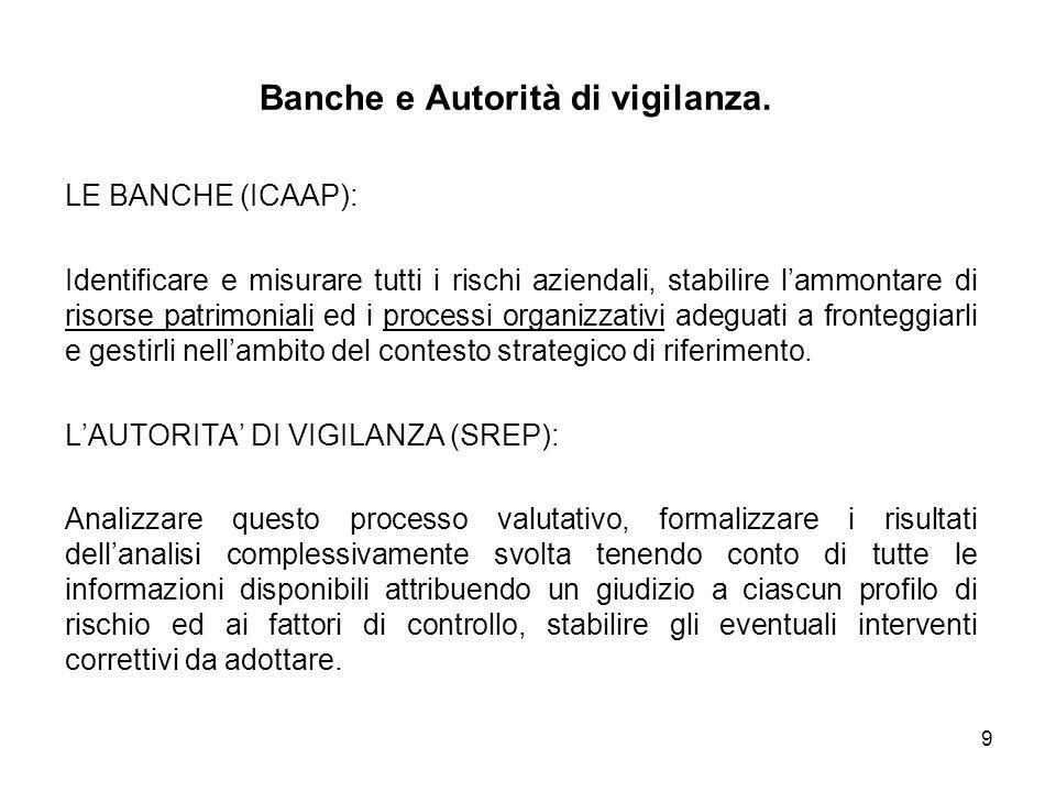 9 Banche e Autorità di vigilanza. LE BANCHE (ICAAP): Identificare e misurare tutti i rischi aziendali, stabilire lammontare di risorse patrimoniali ed
