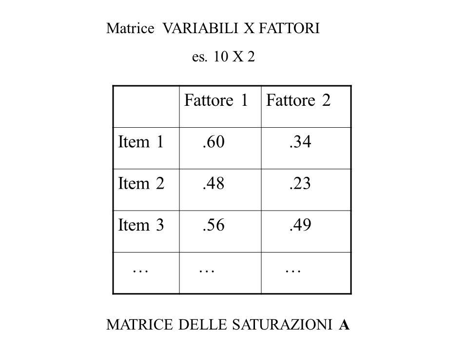 Matrice VARIABILI X FATTORI es. 10 X 2 Fattore 1Fattore 2 Item 1.60.34 Item 2.48.23 Item 3.56.49 … … … MATRICE DELLE SATURAZIONI A