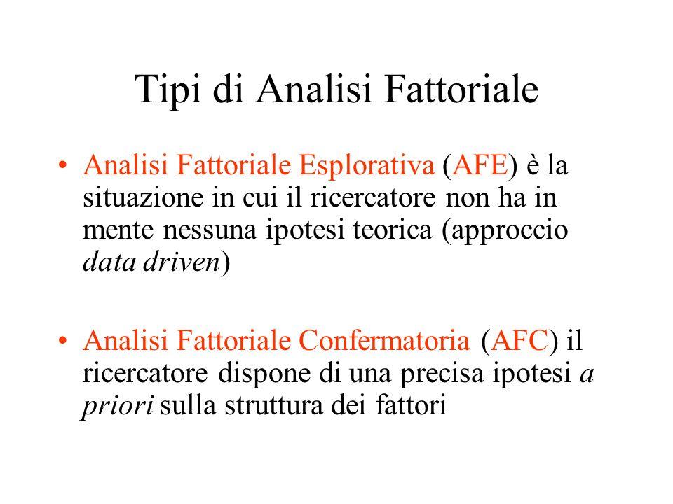Tipi di Analisi Fattoriale Analisi Fattoriale Esplorativa (AFE) è la situazione in cui il ricercatore non ha in mente nessuna ipotesi teorica (approcc