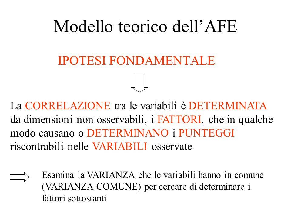 Modello teorico dellAFE IPOTESI FONDAMENTALE La CORRELAZIONE tra le variabili è DETERMINATA da dimensioni non osservabili, i FATTORI, che in qualche m