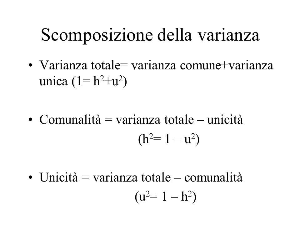 Scomposizione della varianza Varianza totale= varianza comune+varianza unica (1= h 2 +u 2 ) Comunalità = varianza totale – unicità (h 2 = 1 – u 2 ) Un