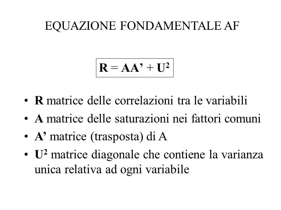 R = AA + U 2 EQUAZIONE FONDAMENTALE AF R matrice delle correlazioni tra le variabili A matrice delle saturazioni nei fattori comuni A matrice (traspos