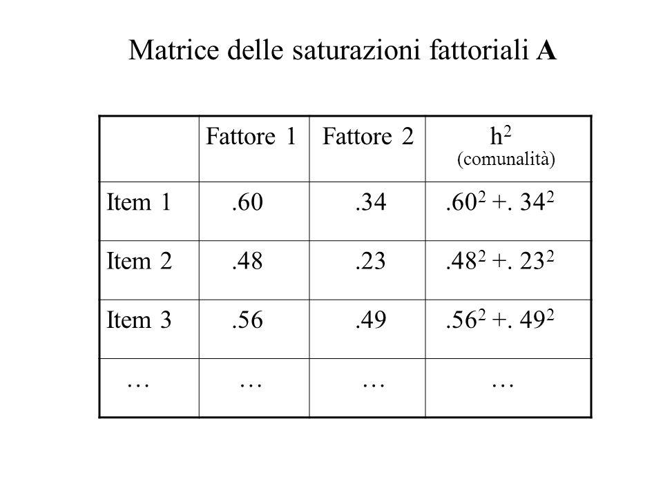 Fattore 1 Fattore 2 h 2 (comunalità) Item 1.60.34.60 2 +. 34 2 Item 2.48.23.48 2 +. 23 2 Item 3.56.49.56 2 +. 49 2 … … … … Matrice delle saturazioni f