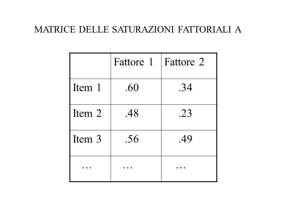 Fattore 1Fattore 2 Item 1.60.34 Item 2.48.23 Item 3.56.49 … … … MATRICE DELLE SATURAZIONI FATTORIALI A