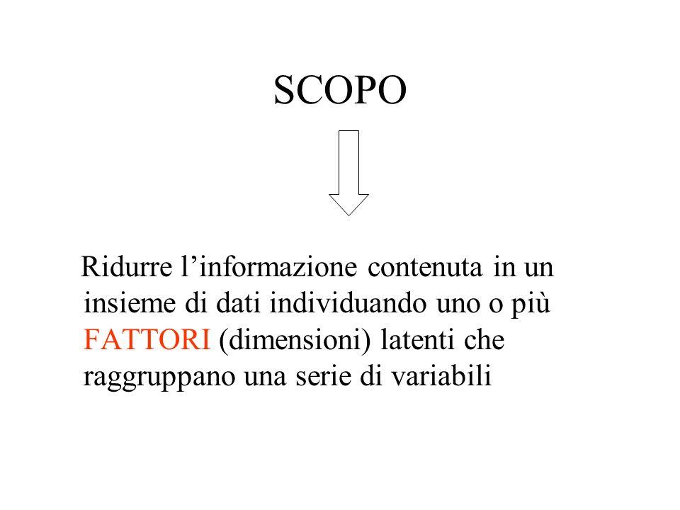 SCOPO Ridurre linformazione contenuta in un insieme di dati individuando uno o più FATTORI (dimensioni) latenti che raggruppano una serie di variabili