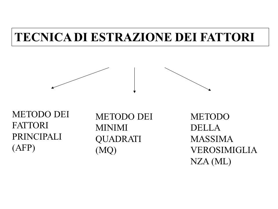 TECNICA DI ESTRAZIONE DEI FATTORI METODO DEI FATTORI PRINCIPALI (AFP) METODO DEI MINIMI QUADRATI (MQ) METODO DELLA MASSIMA VEROSIMIGLIA NZA (ML)