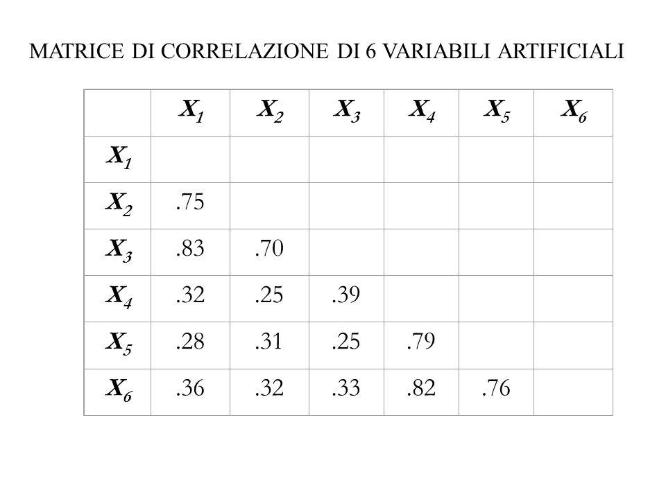 X1X1 X2X2 X3X3 X4X4 X5X5 X6X6 X1X1 X2X2.75 X3X3.83.70 X4X4.32.25.39 X5X5.28.31.25.79 X6X6.36.32.33.82.76 MATRICE DI CORRELAZIONE DI 6 VARIABILI ARTIFI