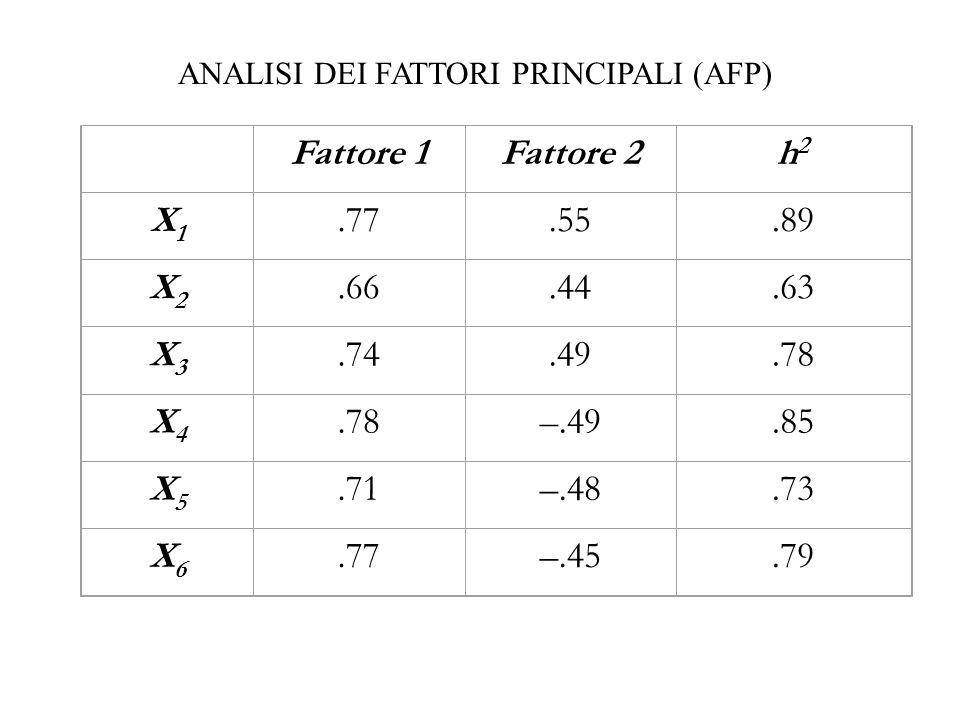 Fattore 1Fattore 2h2h2 X1X1.77.55.89 X2X2.66.44.63 X3X3.74.49.78 X4X4 –.49.85 X5X5.71–.48.73 X6X6.77–.45.79 ANALISI DEI FATTORI PRINCIPALI (AFP)