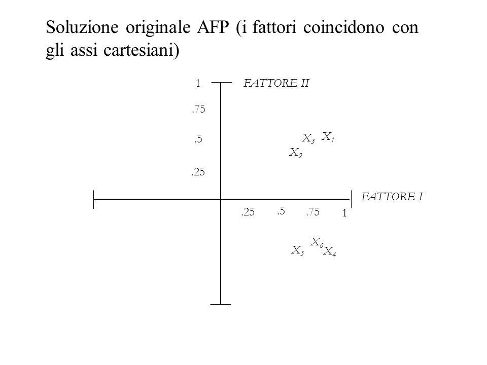 FATTORE I 1 X5X5.5.25.75 1.25.5.75 X2X2 X1X1 X3X3 X6X6 X4X4 FATTORE II Soluzione originale AFP (i fattori coincidono con gli assi cartesiani)