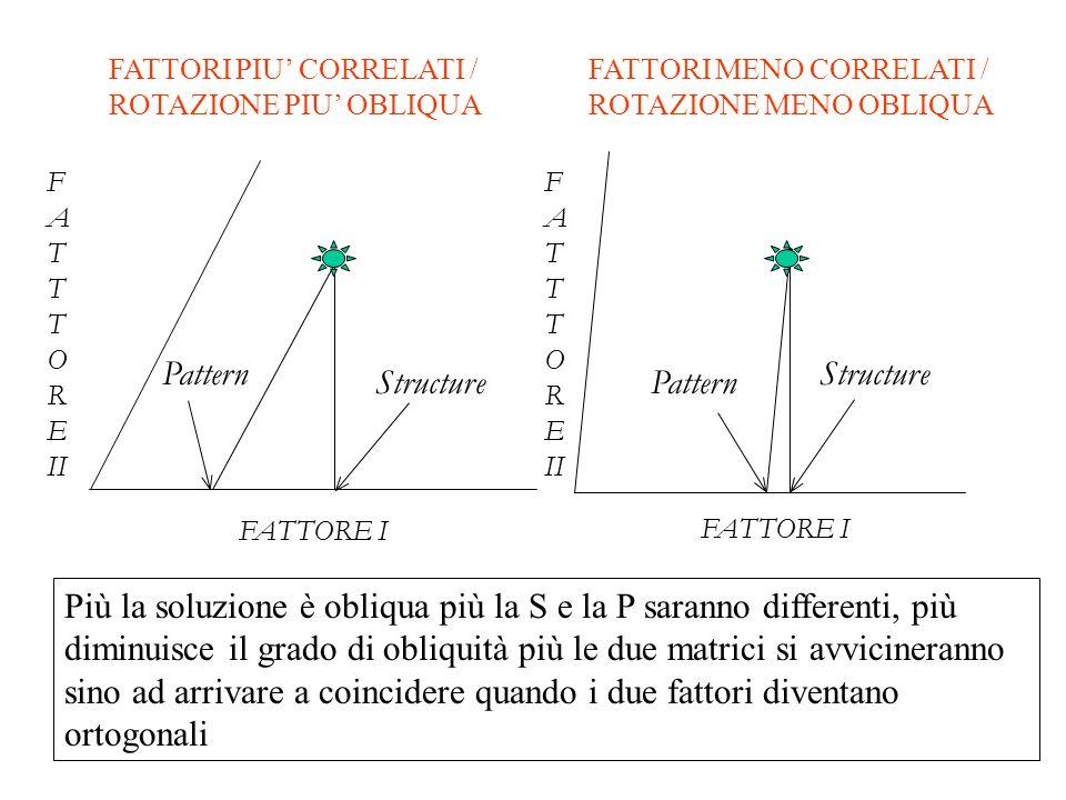 Pattern Structure FATTORE I F A T O R E II F A T O R E II FATTORE I Structure Pattern Più la soluzione è obliqua più la S e la P saranno differenti, p
