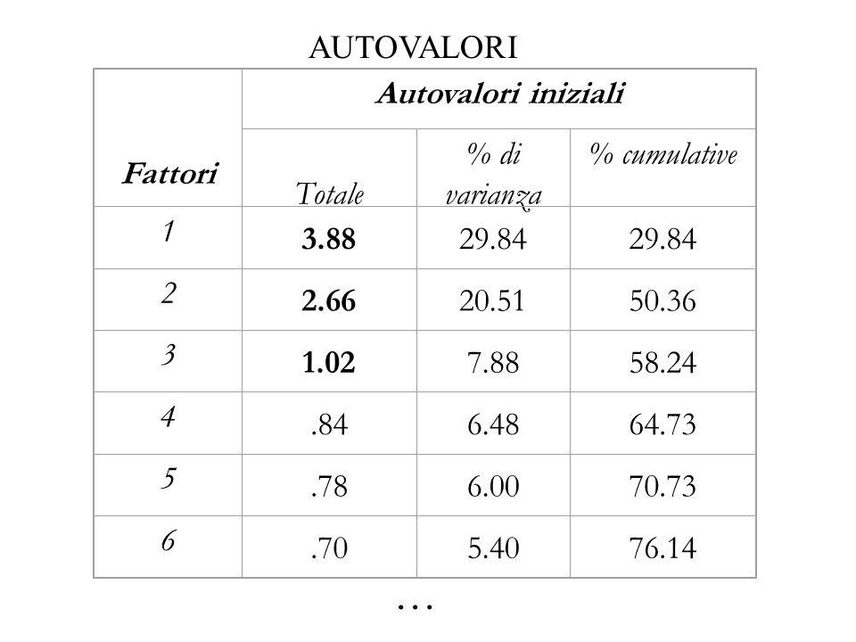 Fattori Autovalori iniziali Totale % di varianza % cumulative 1 3.8829.84 2 2.6620.5150.36 3 1.027.8858.24 4.846.4864.73 5.786.0070.73 6.705.4076.14 …