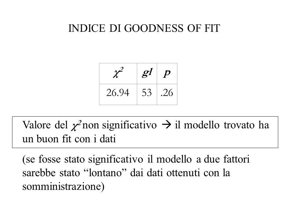 χ2χ2 glp 26.9453.26 INDICE DI GOODNESS OF FIT Valore del χ 2 non significativo il modello trovato ha un buon fit con i dati (se fosse stato significat