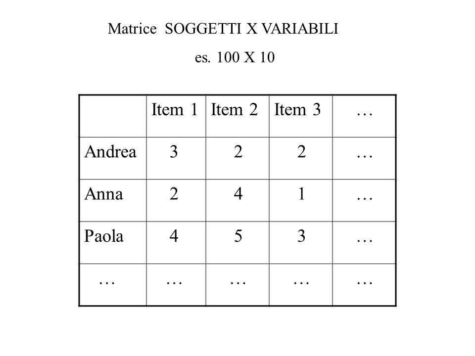 Matrice SOGGETTI X VARIABILI es. 100 X 10 Item 1Item 2Item 3 … Andrea 3 2 2 … Anna 2 4 1 … Paola 4 5 3 … … … … … …