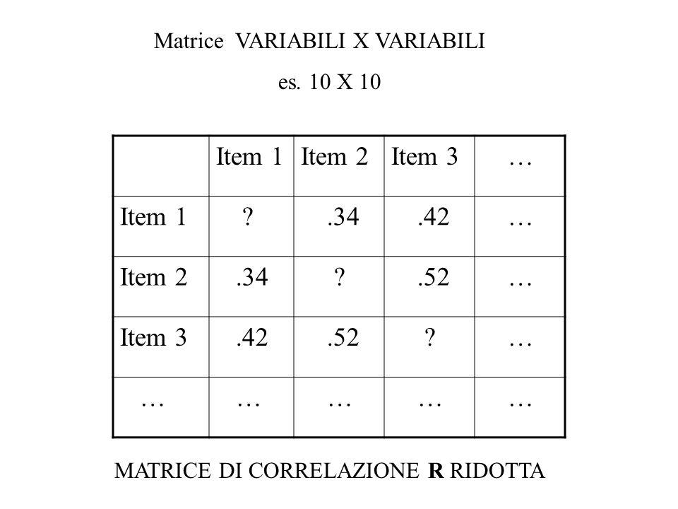 Matrice VARIABILI X VARIABILI es. 10 X 10 Item 1Item 2Item 3 … Item 1 ?.34.42 … Item 2.34 ?.52 … Item 3.42.52 ? … … … … … … MATRICE DI CORRELAZIONE R