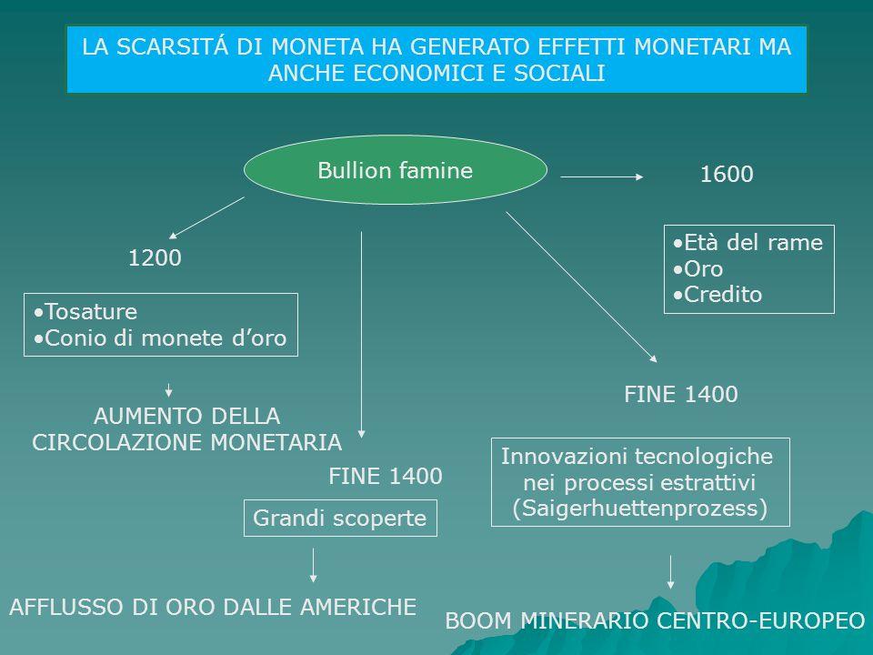 Bullion famine Innovazioni tecnologiche nei processi estrattivi (Saigerhuettenprozess) BOOM MINERARIO CENTRO-EUROPEO FINE 1400 Tosature Conio di monet