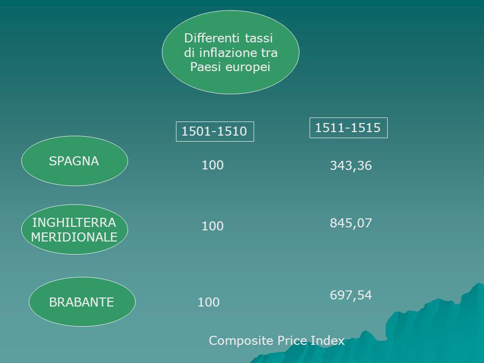 Differenti tassi di inflazione tra Paesi europei SPAGNA INGHILTERRA MERIDIONALE BRABANTE 1501-1510 1511-1515 343,36 845,07 697,54 100 Composite Price