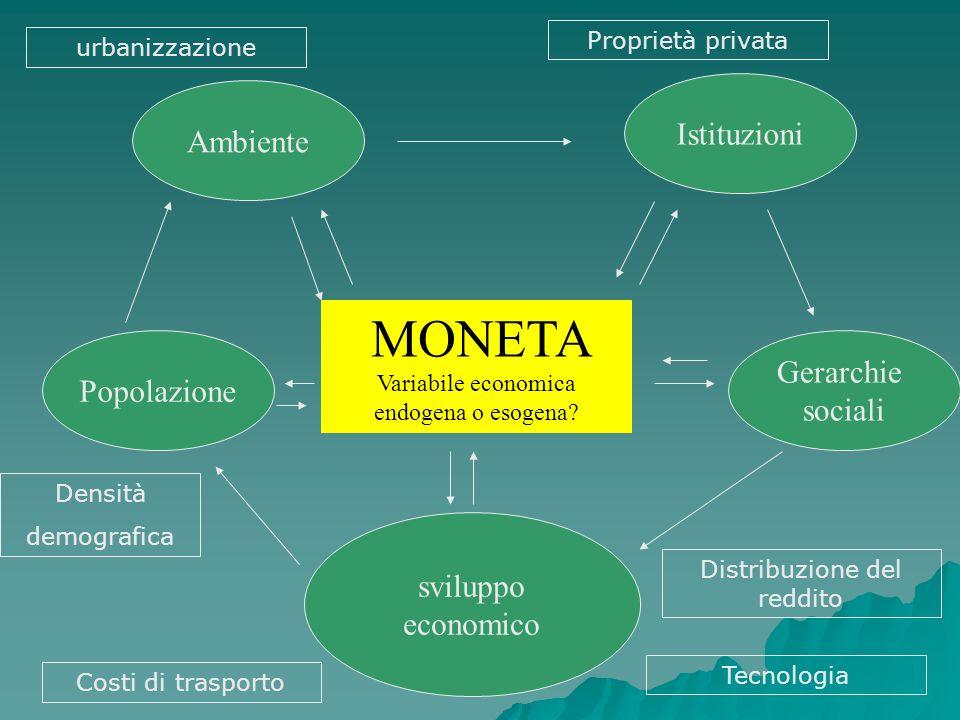 UNITA DI MISURA RISERVA DI VALORE MEZZO DI SCAMBIO MONETA AVERROÉ (Ibn Rushd 1126-98 d.C.) RISERVA DI POTERE D´ACQUISTO La moneta non é una pura convenzione come per Aristotele.