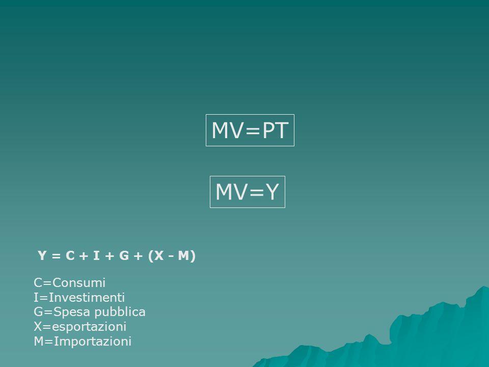 Y = C + I + G + (X - M) C=Consumi I=Investimenti G=Spesa pubblica X=esportazioni M=Importazioni MV=PT MV=Y