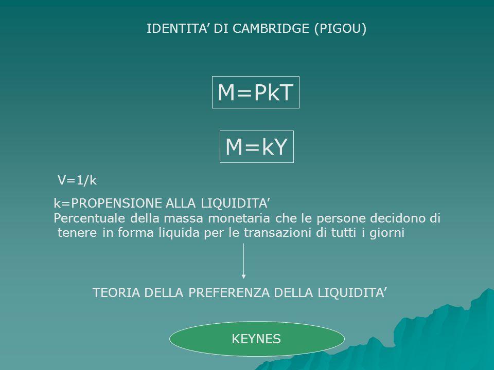 M=PkT IDENTITA DI CAMBRIDGE (PIGOU) k=PROPENSIONE ALLA LIQUIDITA Percentuale della massa monetaria che le persone decidono di tenere in forma liquida