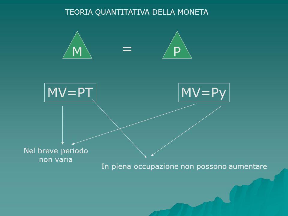 MV=PTMV=Py In piena occupazione non possono aumentare Nel breve periodo non varia M = P TEORIA QUANTITATIVA DELLA MONETA