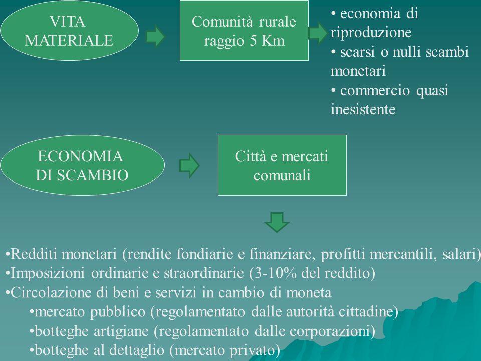 VITA MATERIALE Comunità rurale raggio 5 Km economia di riproduzione scarsi o nulli scambi monetari commercio quasi inesistente ECONOMIA DI SCAMBIO Cit