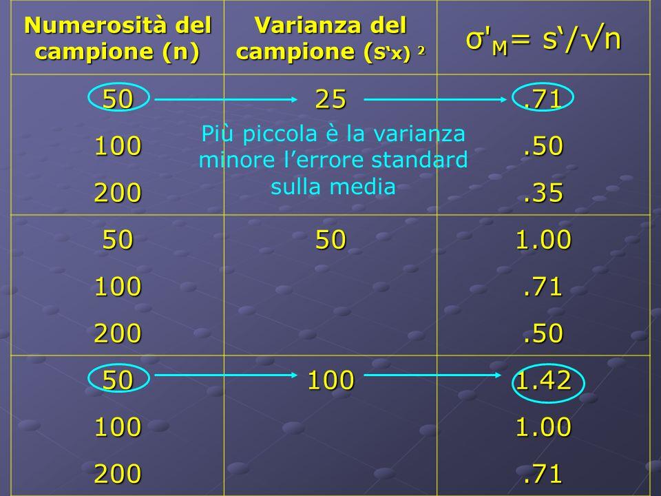 Numerosità del campione (n) Varianza del campione ( Sx) 2 σ' M = s/n 5025.71 100.50 200.35 50501.00 100.71 200.50 501001.42 1001.00 200.71 Più piccola