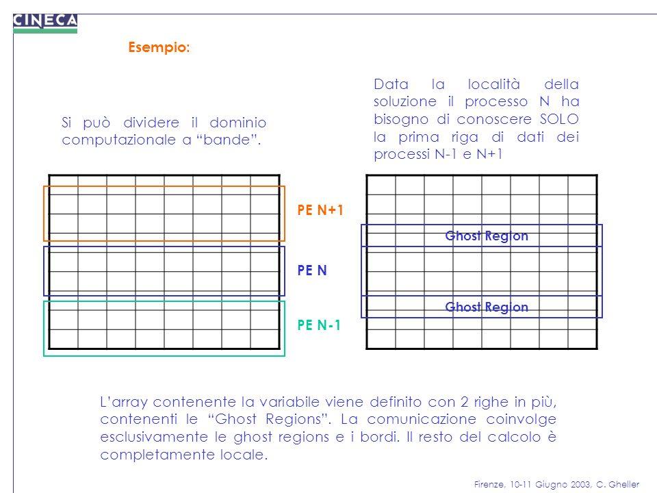 Firenze, 10-11 Giugno 2003, C. Gheller Esempio: Si può dividere il dominio computazionale a bande. Data la località della soluzione il processo N ha b