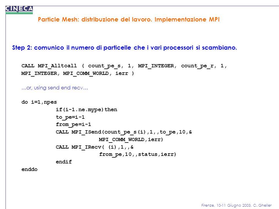 Firenze, 10-11 Giugno 2003, C. Gheller Particle Mesh: distribuzione del lavoro. Implementazione MPI Step 2: comunico il numero di particelle che i var