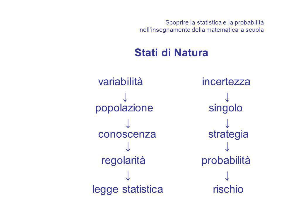 Scoprire la statistica e la probabilità nellinsegnamento della matematica a scuola Stati di Natura variabilità incertezza popolazione singolo conoscenza strategia regolarità probabilità legge statistica rischio