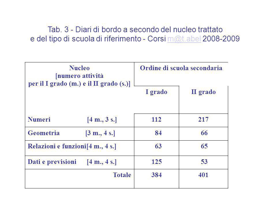 Tab. 3 - Diari di bordo a secondo del nucleo trattato e del tipo di scuola di riferimento - Corsi m@t.abel 2008-2009m@t.abel Nucleo [numero attività p