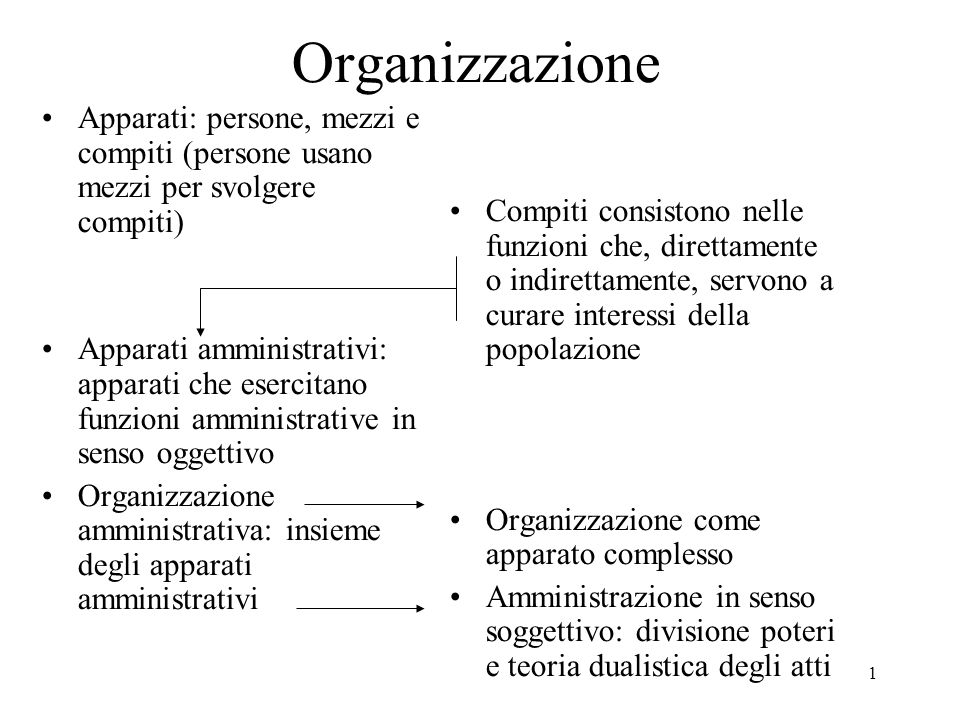 1 Organizzazione Apparati: persone, mezzi e compiti (persone usano mezzi per svolgere compiti) Apparati amministrativi: apparati che esercitano funzio