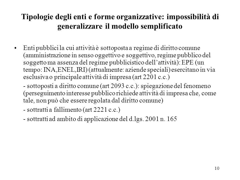 10 Tipologie degli enti e forme organizzative: impossibilità di generalizzare il modello semplificato Enti pubblici la cui attività è sottoposta a reg