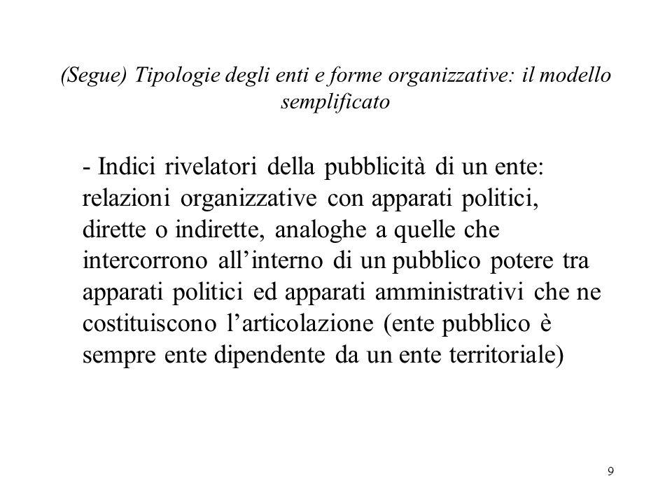 9 (Segue) Tipologie degli enti e forme organizzative: il modello semplificato - Indici rivelatori della pubblicità di un ente: relazioni organizzative