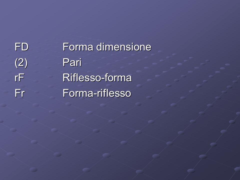 FDForma dimensione (2)Pari rFRiflesso-forma FrForma-riflesso