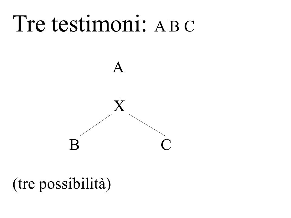 Tre testimoni: A B C A X B C (tre possibilità)