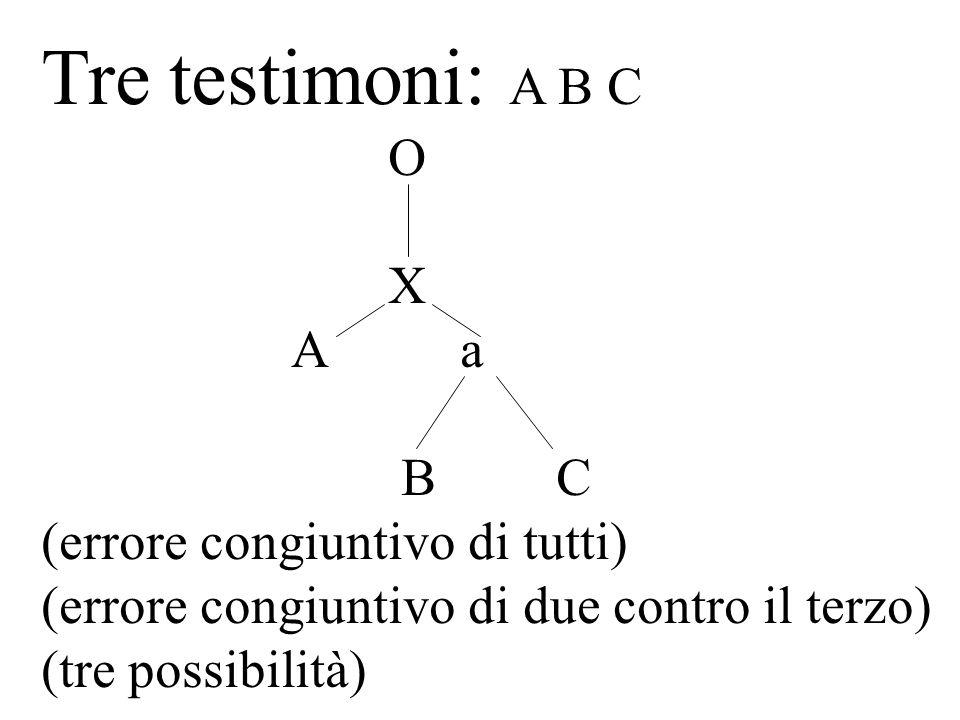 Tre testimoni: A B C O X A a B C (errore congiuntivo di tutti) (errore congiuntivo di due contro il terzo) (tre possibilità)