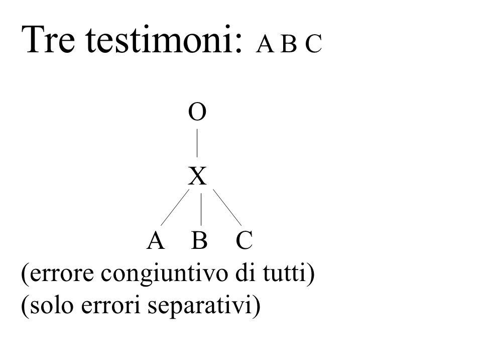 Tre testimoni: A B C O X A B C (errore congiuntivo di tutti) (solo errori separativi)