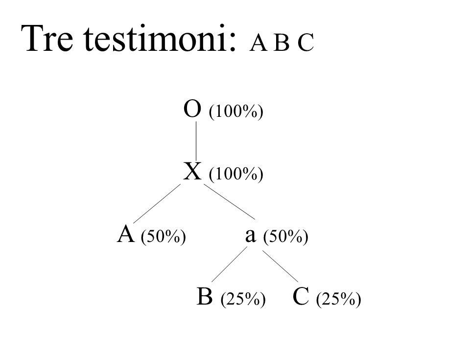 Tre testimoni: A B C O (100%) X (100%) A (50%) a (50%) B (25%) C (25%)