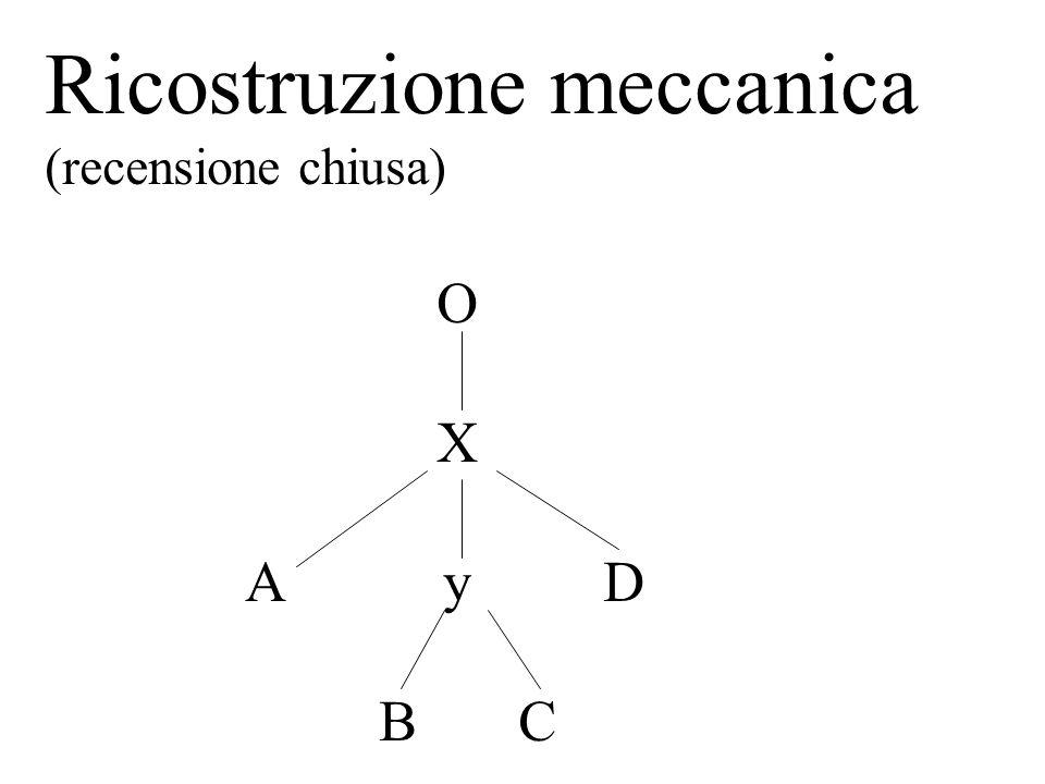 Ricostruzione meccanica (recensione chiusa) O X A y D B C