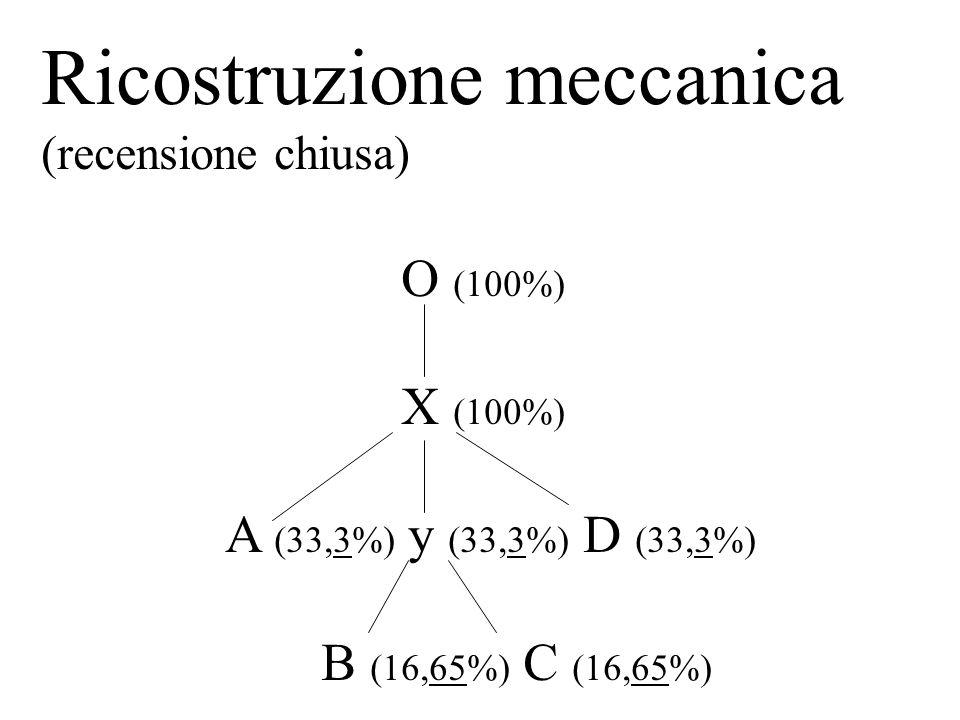 Ricostruzione meccanica (recensione chiusa) O (100%) X (100%) A (33,3%) y (33,3%) D (33,3%) B (16,65%) C (16,65%)