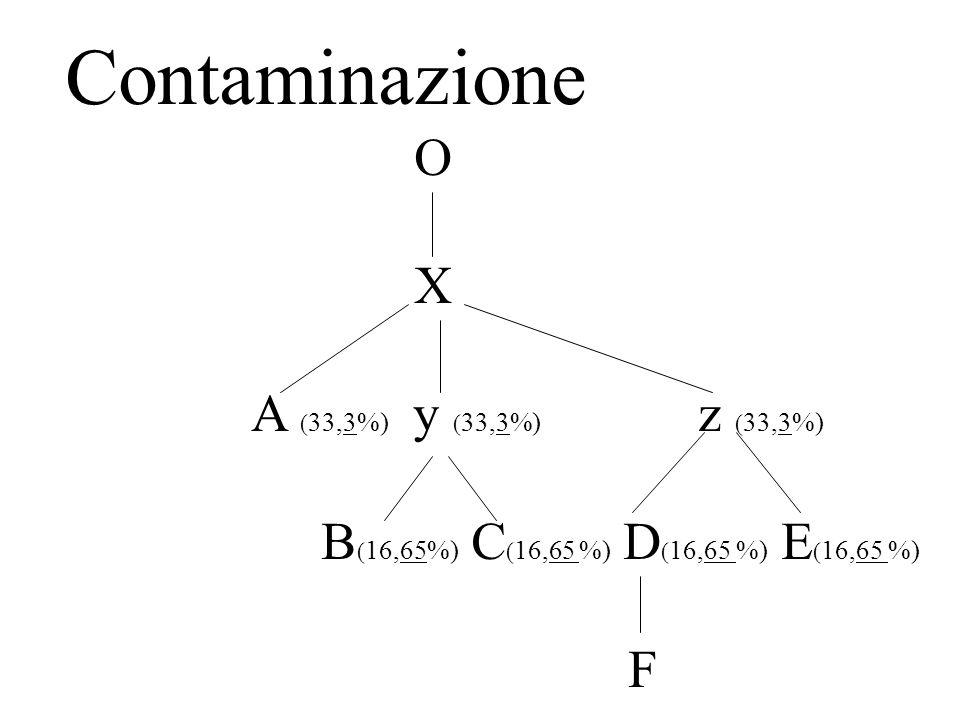 Contaminazione O X A ( 33,3%) y ( 33,3%) z ( 33,3%) B ( 16,65%) C ( 16,65 %) D ( 16,65 %) E ( 16,65 %) F