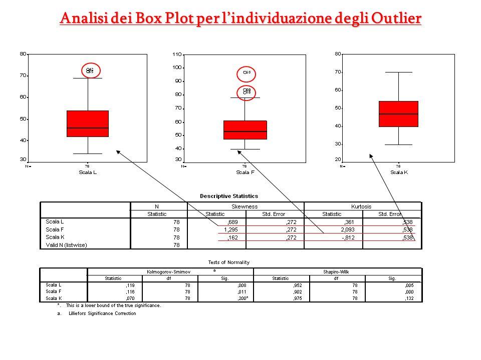 Analisi dei Box Plot per lindividuazione degli Outlier