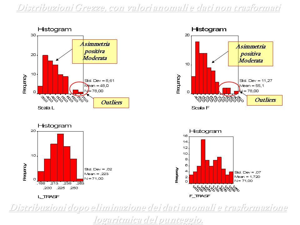 Distribuzioni Grezze, con valori anomali e dati non trasformati Distribuzioni dopo eliminazione dei dati anomali e trasformazione logaritmica del punt