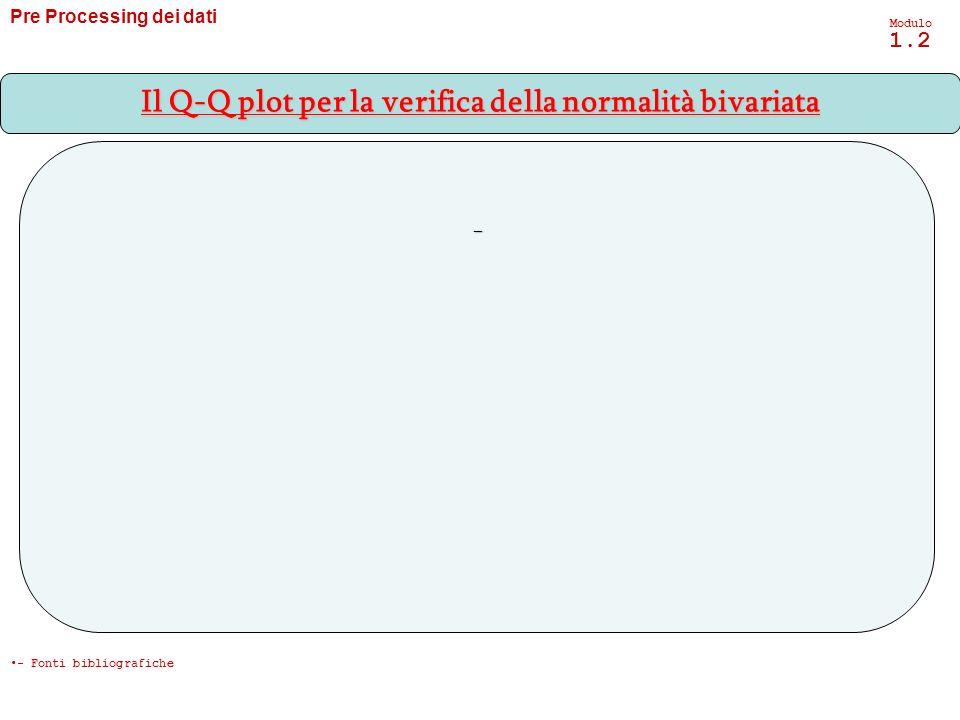 Pre Processing dei dati Modulo 1.2 - Il Q-Q plot per la verifica della normalità bivariata - Fonti bibliografiche