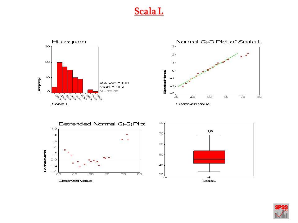 Pre Processing dei dati Modulo 1.2 - Analisi della Linearità della relazione - Fonti bibliografiche Molte analisi statistiche richiedono, oltre alla normalità della distribuzione del carattere statistico sotto indagine, che le relazione tra i punteggi siano di tipo lineare.