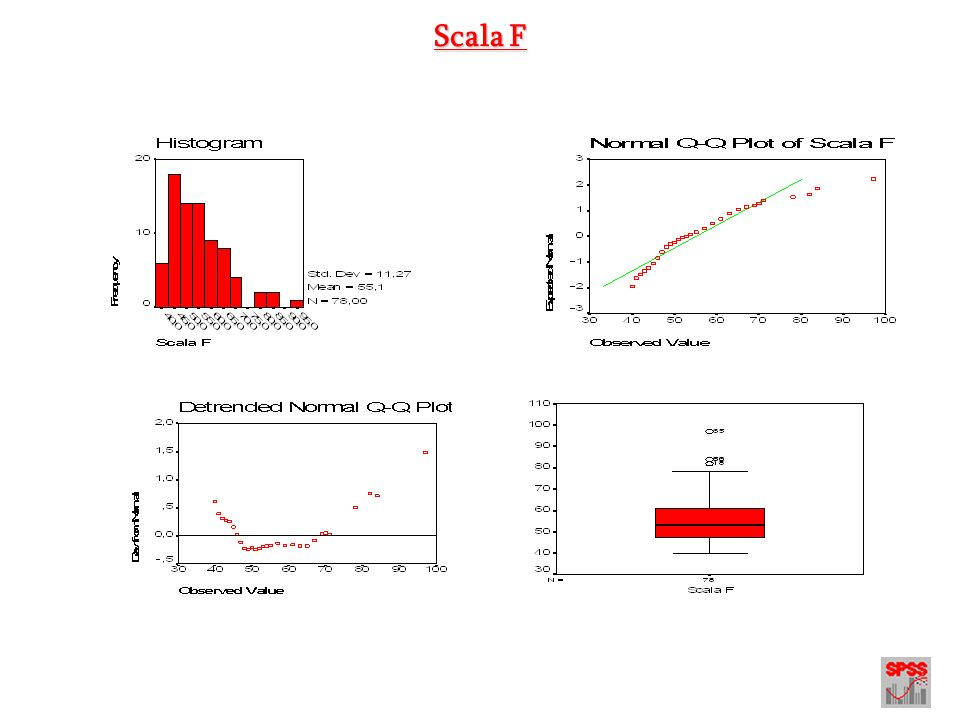 Pre Processing dei dati Modulo 1.2 Calcolo delle distanze di Mahalanobis e produzione del Q-Q plot per il test di normalità multivariata.