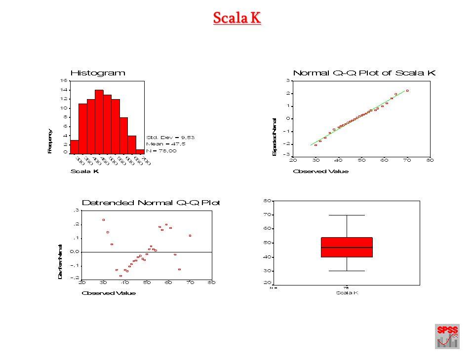 Pre Processing dei dati Modulo 1.2 - Trasformazioni sui dati (Normalizzazione) *: Nelleffettuare le trasformazioni in caso di asimmetria negativa è necessario utilizzare una costante (k) di solito uguale a 1 + il valore più elevato presente nella distribuzione originale.